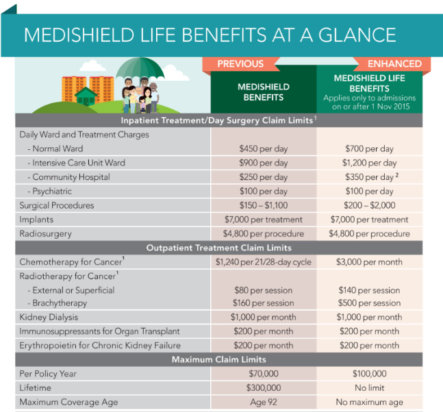 Medishield Life Benefits
